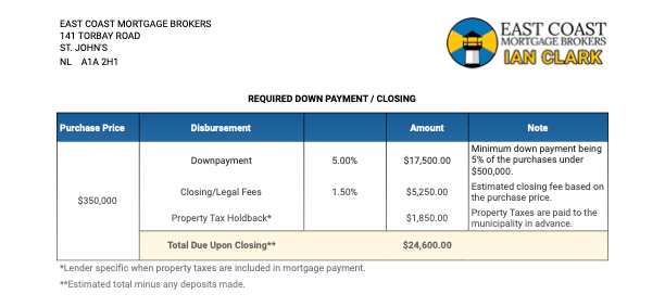 Downpayment and Closing