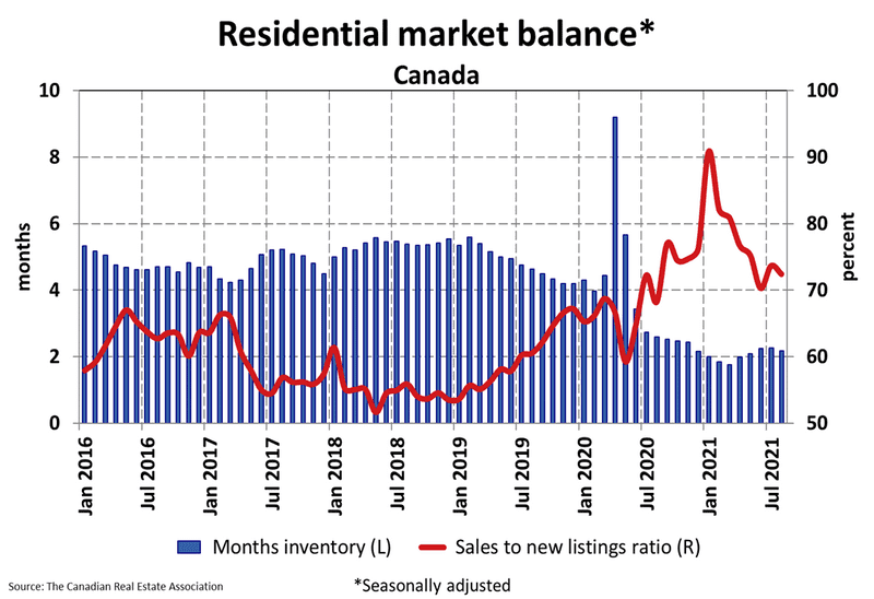 Home Prices Post Monthly Gain as Supply Tightens